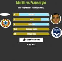 Murilo vs Fransergio h2h player stats