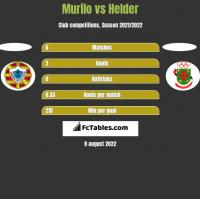 Murilo vs Helder h2h player stats