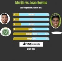 Murilo vs Joao Novais h2h player stats