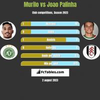 Murilo vs Joao Palinha h2h player stats