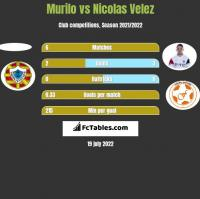 Murilo vs Nicolas Velez h2h player stats