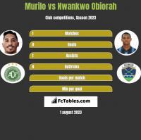Murilo vs Nwankwo Obiorah h2h player stats