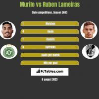 Murilo vs Ruben Lameiras h2h player stats