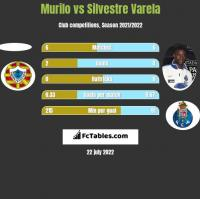 Murilo vs Silvestre Varela h2h player stats