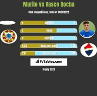 Murilo vs Vasco Rocha h2h player stats