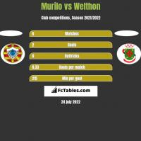 Murilo vs Welthon h2h player stats