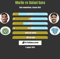 Murilo vs Rafael Gava h2h player stats