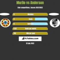 Murilo vs Anderson h2h player stats