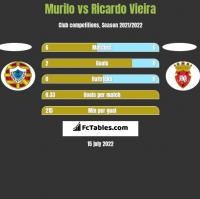 Murilo vs Ricardo Vieira h2h player stats