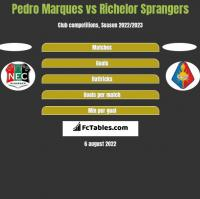 Pedro Marques vs Richelor Sprangers h2h player stats
