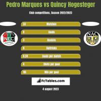 Pedro Marques vs Quincy Hogesteger h2h player stats