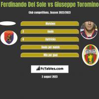 Ferdinando Del Sole vs Giuseppe Toromino h2h player stats