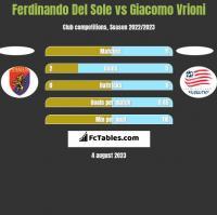 Ferdinando Del Sole vs Giacomo Vrioni h2h player stats