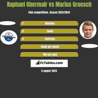 Raphael Obermair vs Marius Groesch h2h player stats