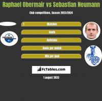 Raphael Obermair vs Sebastian Neumann h2h player stats