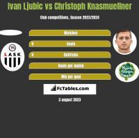 Ivan Ljubic vs Christoph Knasmuellner h2h player stats