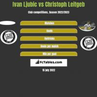 Ivan Ljubic vs Christoph Leitgeb h2h player stats