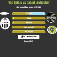 Ivan Ljubic vs Daniel Luxbacher h2h player stats