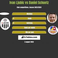 Ivan Ljubic vs Daniel Schuetz h2h player stats