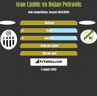 Ivan Ljubic vs Dejan Petrovic h2h player stats