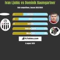 Ivan Ljubic vs Dominik Baumgartner h2h player stats