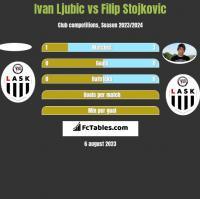 Ivan Ljubic vs Filip Stojkovic h2h player stats