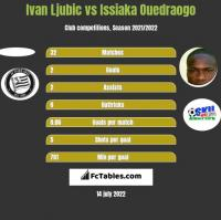 Ivan Ljubic vs Issiaka Ouedraogo h2h player stats