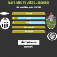 Ivan Ljubic vs Jakob Jantscher h2h player stats