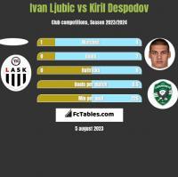 Ivan Ljubic vs Kiril Despodov h2h player stats