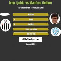 Ivan Ljubic vs Manfred Gollner h2h player stats