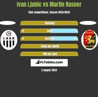 Ivan Ljubic vs Martin Rasner h2h player stats