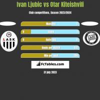 Ivan Ljubic vs Otar Kiteishvili h2h player stats