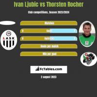 Ivan Ljubic vs Thorsten Rocher h2h player stats
