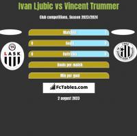 Ivan Ljubic vs Vincent Trummer h2h player stats