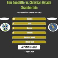Ben Goodliffe vs Christian Oxlade Chamberlain h2h player stats