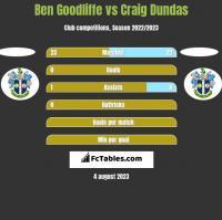 Ben Goodliffe vs Craig Dundas h2h player stats