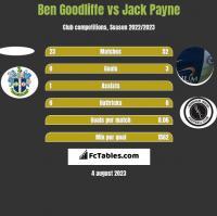 Ben Goodliffe vs Jack Payne h2h player stats