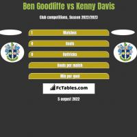 Ben Goodliffe vs Kenny Davis h2h player stats
