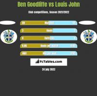 Ben Goodliffe vs Louis John h2h player stats