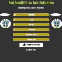 Ben Goodliffe vs Tom Bolarinwa h2h player stats