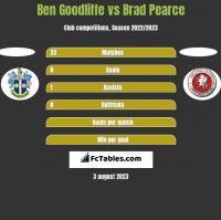 Ben Goodliffe vs Brad Pearce h2h player stats