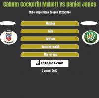 Callum Cockerill Mollett vs Daniel Jones h2h player stats