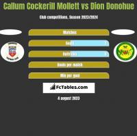 Callum Cockerill Mollett vs Dion Donohue h2h player stats
