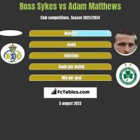 Ross Sykes vs Adam Matthews h2h player stats