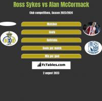 Ross Sykes vs Alan McCormack h2h player stats