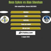 Ross Sykes vs Alan Sheehan h2h player stats
