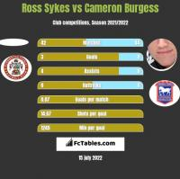 Ross Sykes vs Cameron Burgess h2h player stats