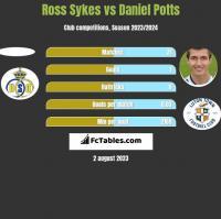 Ross Sykes vs Daniel Potts h2h player stats