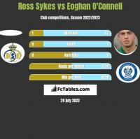 Ross Sykes vs Eoghan O'Connell h2h player stats