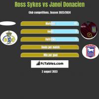Ross Sykes vs Janoi Donacien h2h player stats